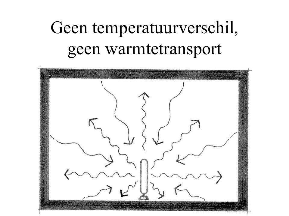 Geen temperatuurverschil, geen warmtetransport