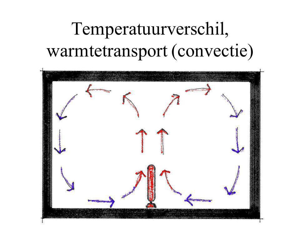 Temperatuurverschil, warmtetransport (convectie)