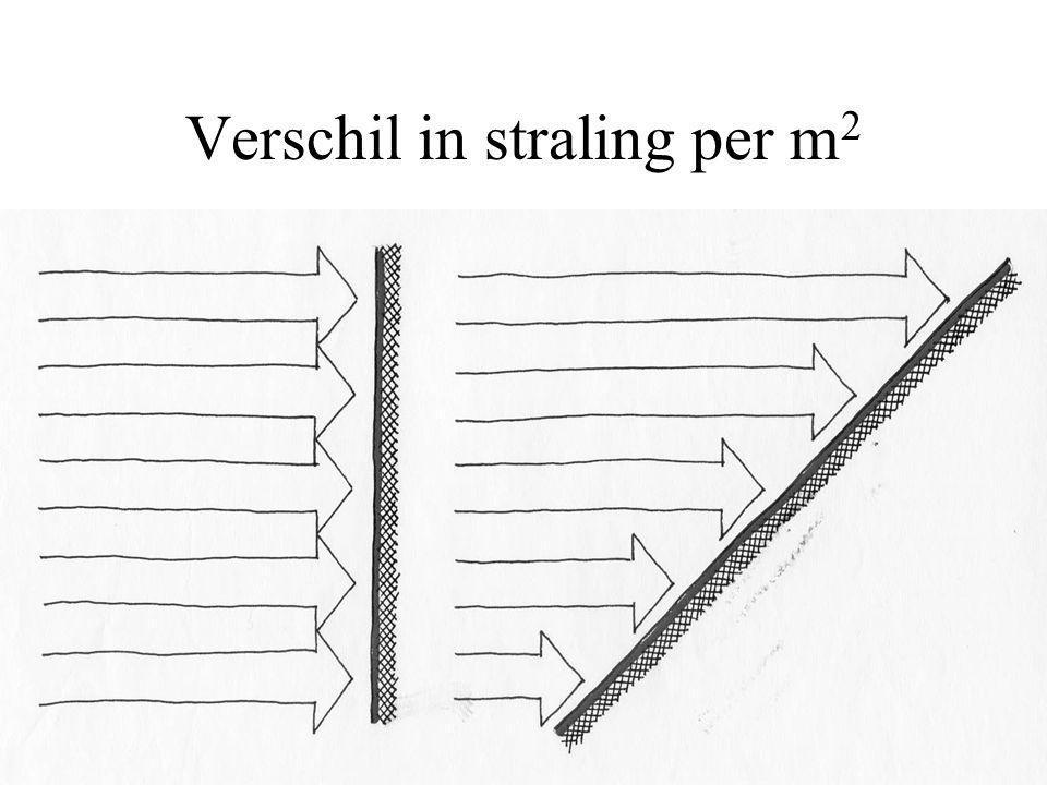 Verschil in straling per m 2