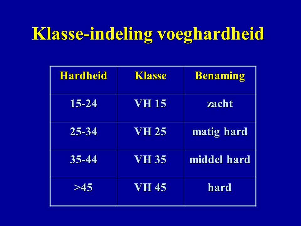 Klasse-indeling voeghardheid HardheidKlasseBenaming 15-24 VH 15 zacht 25-34 VH 25 matig hard 35-44 VH 35 middel hard >45 VH 45 hard