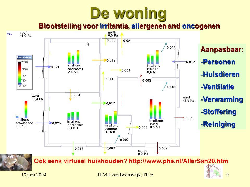 17 juni 2004JEMH van Bronswijk, TU/e9 De woning Blootstelling voor irritantia, allergenen and oncogenen Aanpasbaar: -Personen -Huisdieren -Ventilatie -Verwarming -Stoffering -Reiniging Ook eens virtueel huishouden.