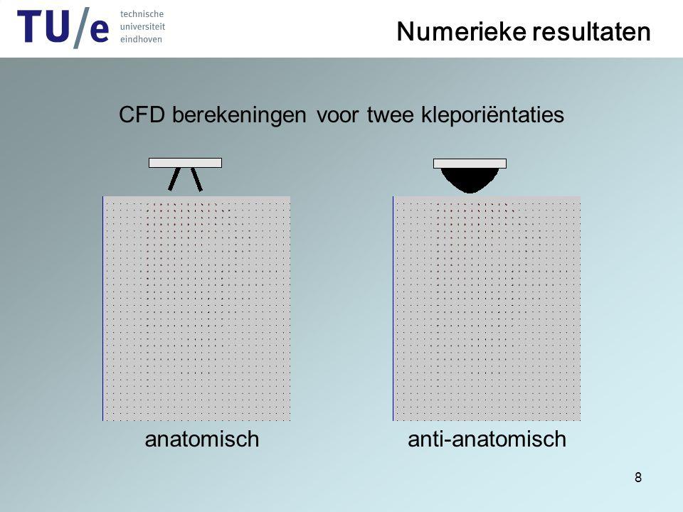 8 Numerieke resultaten CFD berekeningen voor twee kleporiëntaties anatomischanti-anatomisch CFD Berekeningen