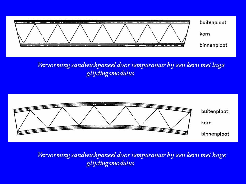 Vervorming sandwichpaneel door temperatuur bij een kern met lage glijdingsmodulus Vervorming sandwichpaneel door temperatuur bij een kern met hoge gli