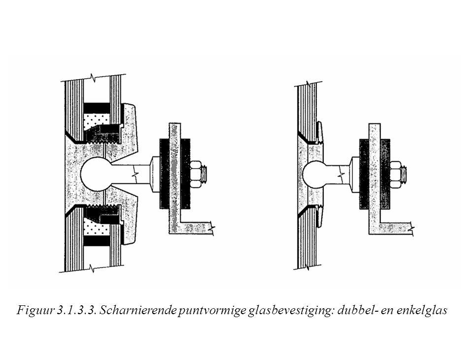 Figuur 3.1.3.3. Scharnierende puntvormige glasbevestiging: dubbel- en enkelglas