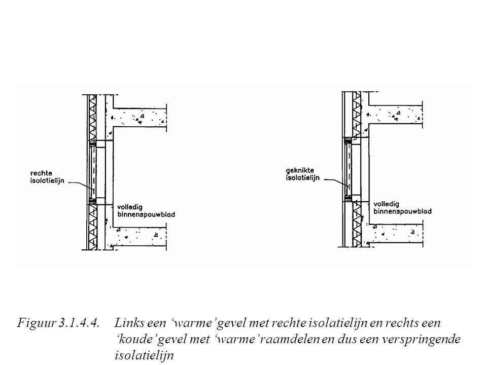 Figuur 3.1.4.4.Links een 'warme' gevel met rechte isolatielijn en rechts een 'koude' gevel met 'warme' raamdelen en dus een verspringende isolatielijn