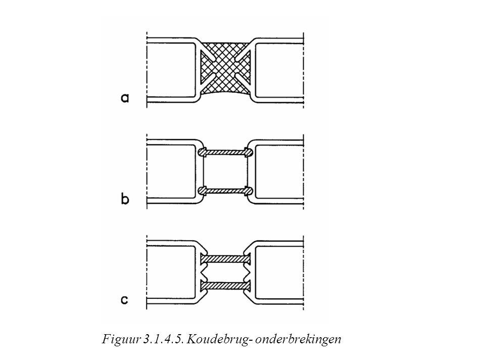 Figuur 3.1.4.5. Koudebrug- onderbrekingen