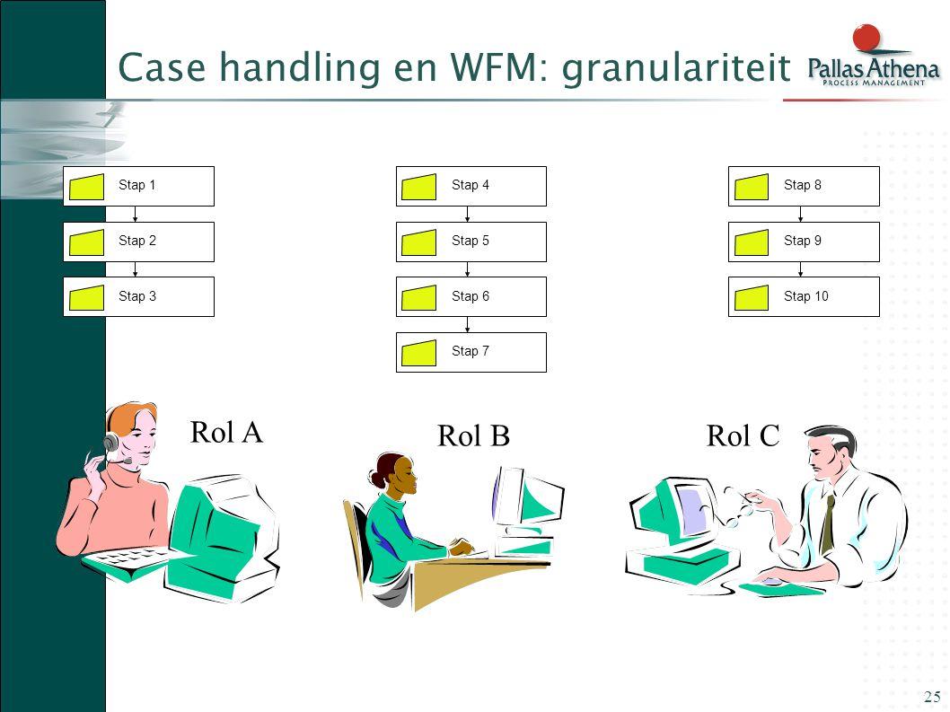 25 Case handling en WFM: granulariteit Stap 1 Stap 2Stap 3 Stap 4 Stap 5Stap 6 Stap 8 Stap 9Stap 10 Stap 7 Rol A Rol BRol C