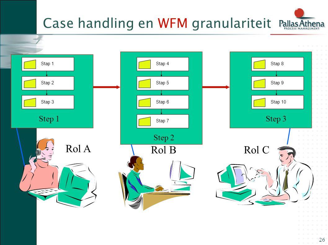 26 Case handling en WFM granulariteit Stap 1 Stap 2Stap 3 Stap 4 Stap 5Stap 6 Stap 8 Stap 9Stap 10 Stap 7 Rol A Rol BRol C Step 1 Step 2 Step 3