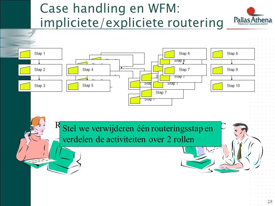 28 Case handling en WFM: impliciete/expliciete routering Stap 1 Stap 2Stap 3 Stap 8 Stap 9Stap 10 Stap 4 Stap 5 Stap 6 Stap 7 Rol A Rol BRol C Stap 4