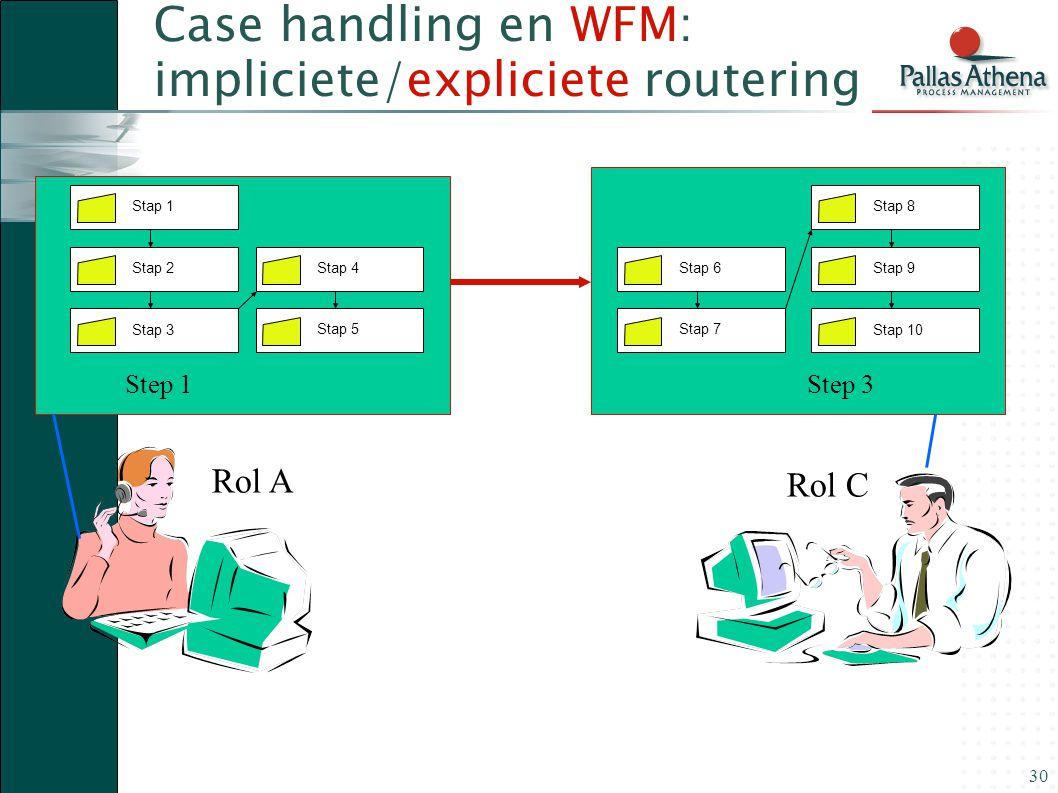 30 Step 3Step 1 Case handling en WFM: impliciete/expliciete routering Stap 1 Stap 2Stap 3 Stap 8 Stap 9Stap 10 Stap 4 Stap 5 Stap 6 Stap 7 Rol A Rol C