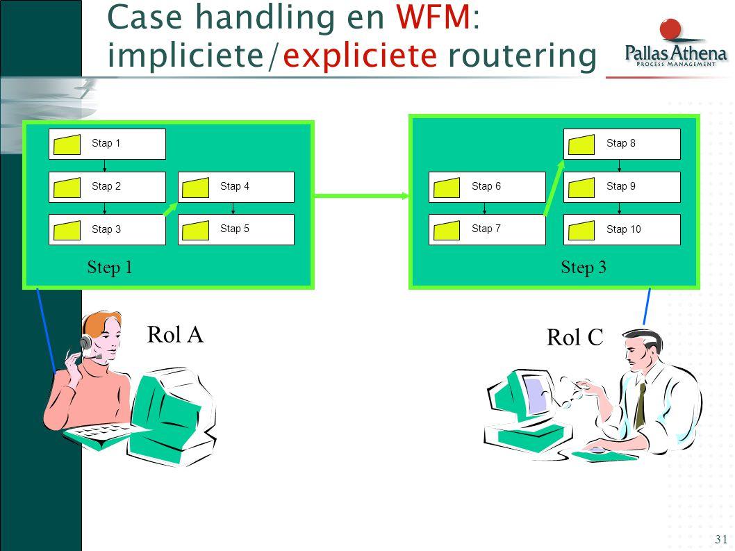 31 Step 3Step 1 Case handling en WFM: impliciete/expliciete routering Stap 1 Stap 2Stap 3 Stap 8 Stap 9Stap 10 Stap 4 Stap 5 Stap 6 Stap 7 Rol A Rol C