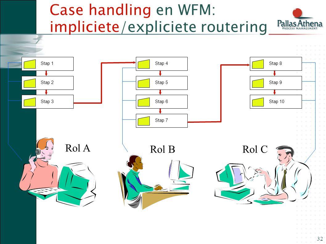 32 Case handling en WFM: impliciete/expliciete routering Stap 1 Stap 2Stap 3 Stap 4 Stap 5Stap 6 Stap 8 Stap 9Stap 10 Stap 7 Rol A Rol BRol C