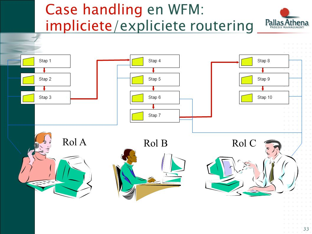 33 Case handling en WFM: impliciete/expliciete routering Stap 1 Stap 2Stap 3 Stap 4 Stap 5Stap 6 Stap 8 Stap 9Stap 10 Stap 7 Rol A Rol BRol C