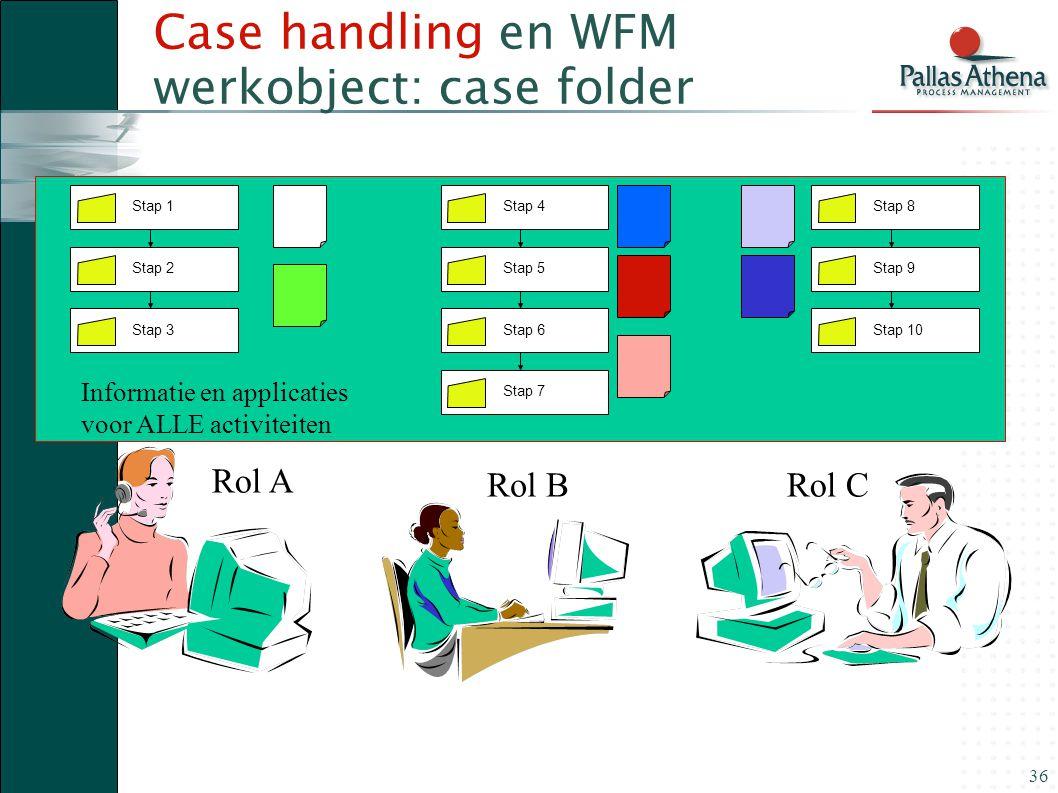 36 Case handling en WFM werkobject: case folder Stap 1 Stap 2Stap 3 Stap 4 Stap 5Stap 6 Stap 8 Stap 9Stap 10 Stap 7 Rol A Rol BRol C Informatie en app