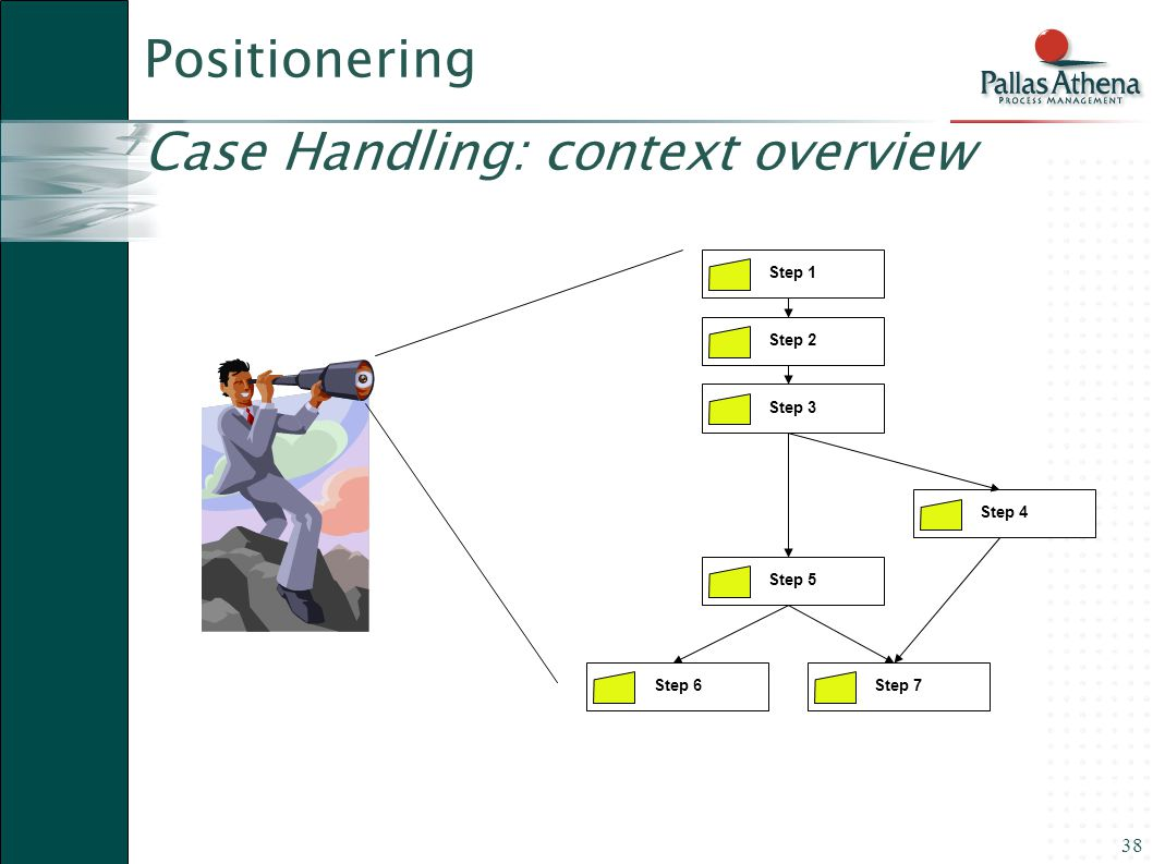 38 Step 4 Step 5 Step 6Step 7 Step 1 Step 2 Step 3 Positionering Case Handling: context overview