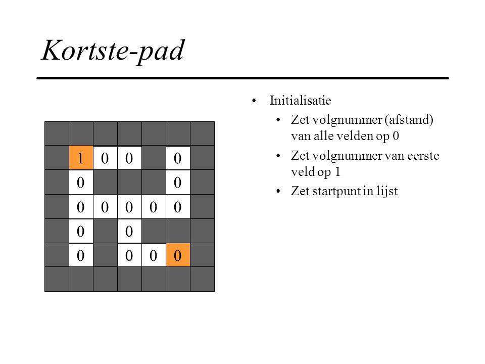 Kortste-pad Initialisatie Zet volgnummer (afstand) van alle velden op 0 Zet volgnummer van eerste veld op 1 Zet startpunt in lijst 1000 00 00000 00 00