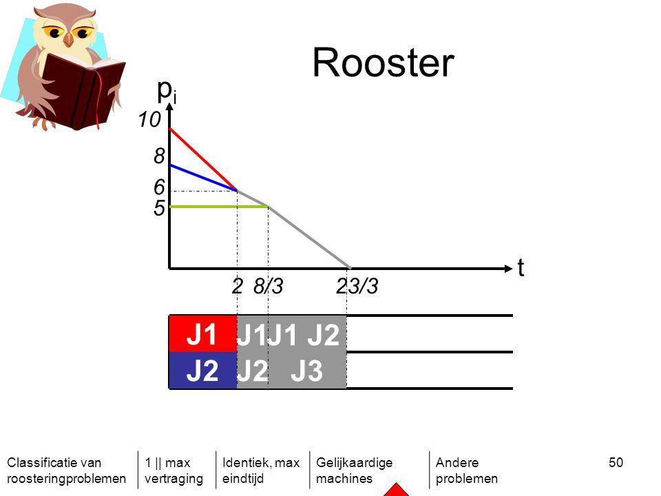 Classificatie van roosteringproblemen 1 || max vertraging Identiek, max eindtijd Gelijkaardige machines Andere problemen 50 Rooster t pipi 10 8 6 5 28/323/3 J1 J2 J1 J2 J1 J2 J3