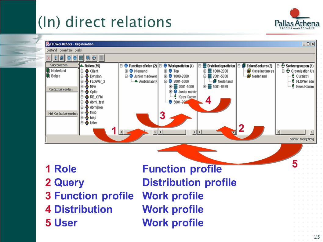 25 1 RoleFunction profile 2 QueryDistribution profile 3 Function profileWork profile 4 Distribution Work profile 5 UserWork profile 1 2 3 4 5 (In) direct relations