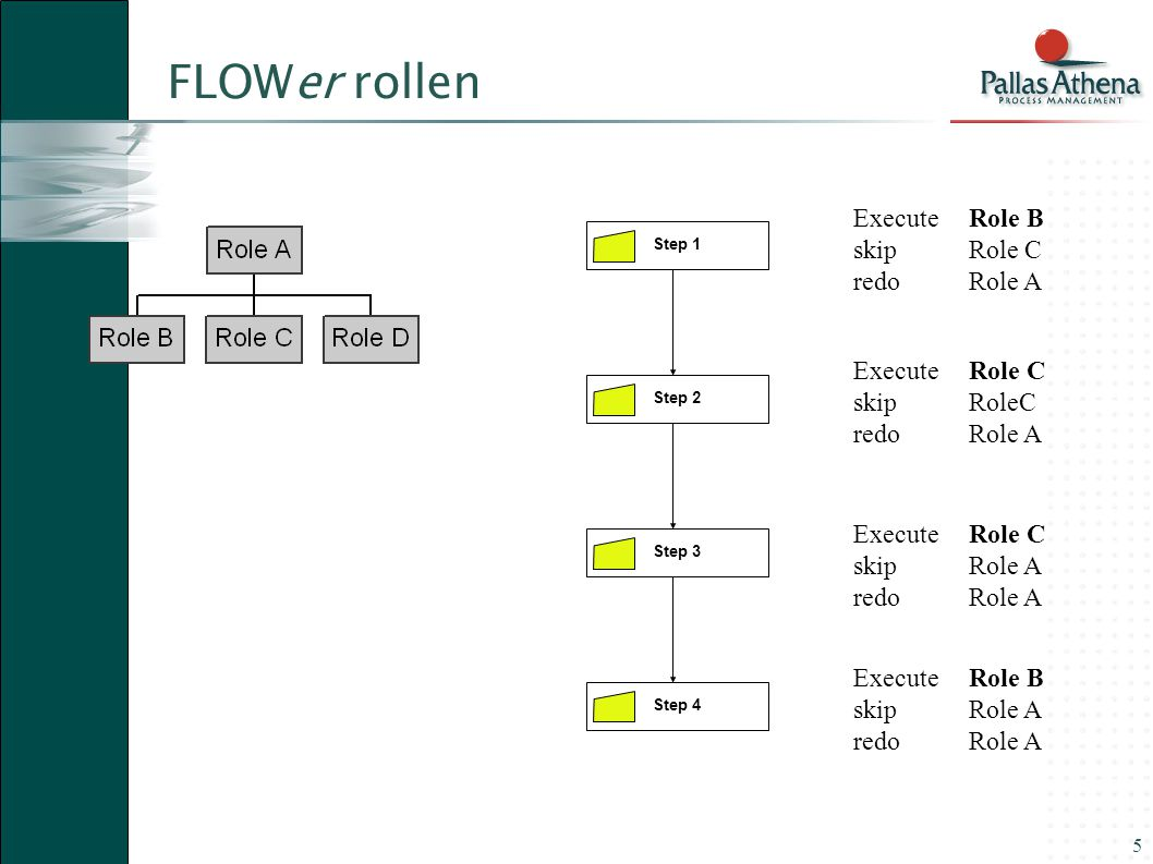 26 (In) direct relations FUNCTION PROFILE ROLE WORK PROFILE DISTRIBUTION PROFILE Objects and relations to distribute WORK distribution values create, modify view USER CASE QUERY