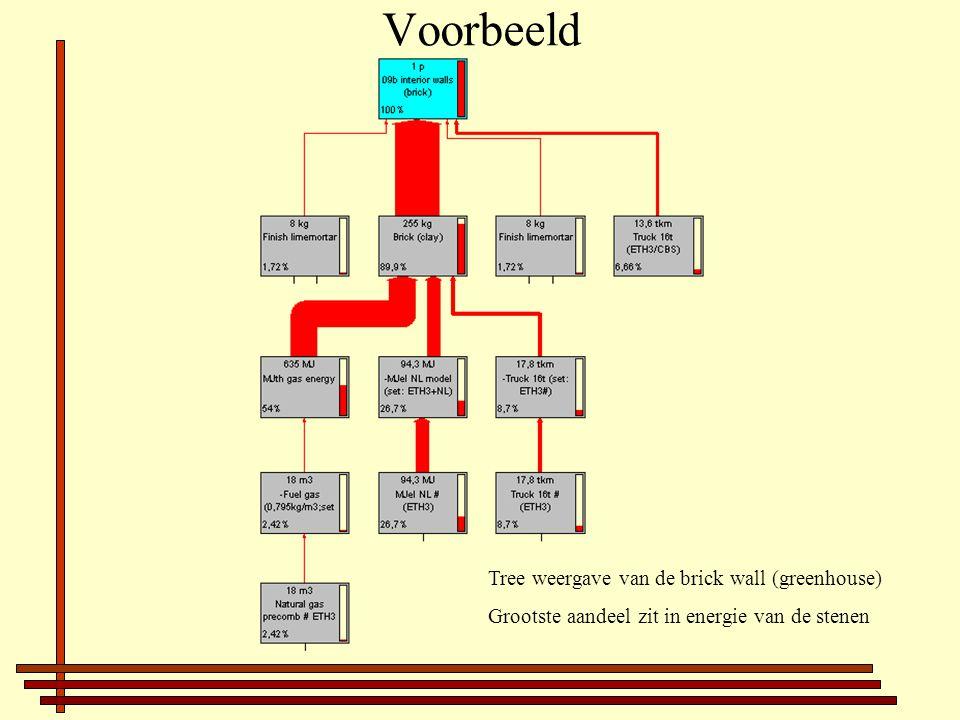 Voorbeeld Tree weergave van de brick wall (greenhouse) Grootste aandeel zit in energie van de stenen