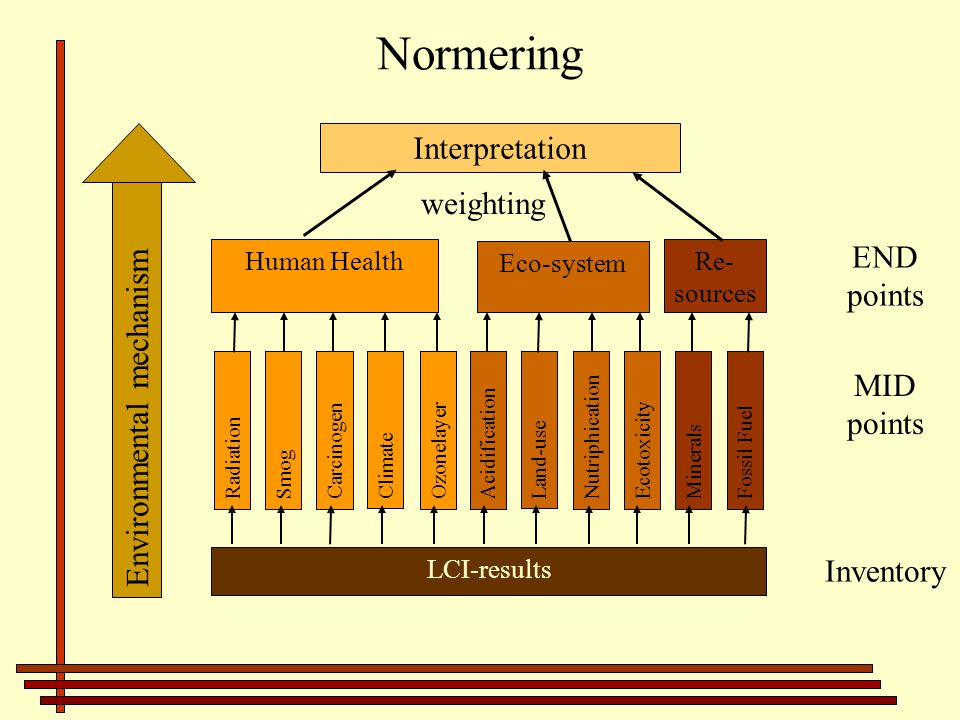Normering Human Health Eco-system Re- sources LCI-results Radiation Carcinogen Climate Ozonelayer Acidification Land-use EcotoxicityNutriphication Minerals Fossil Fuel Smog Interpretation Environmental mechanism weighting END points MID points Inventory