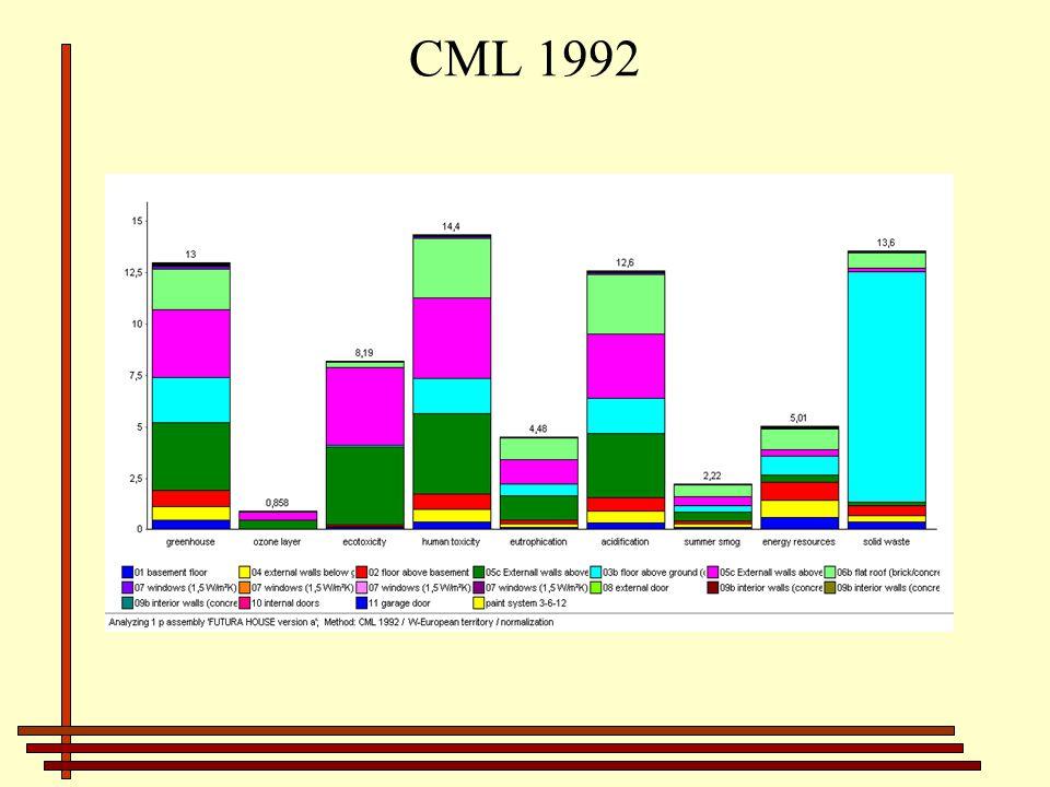 CML 1992