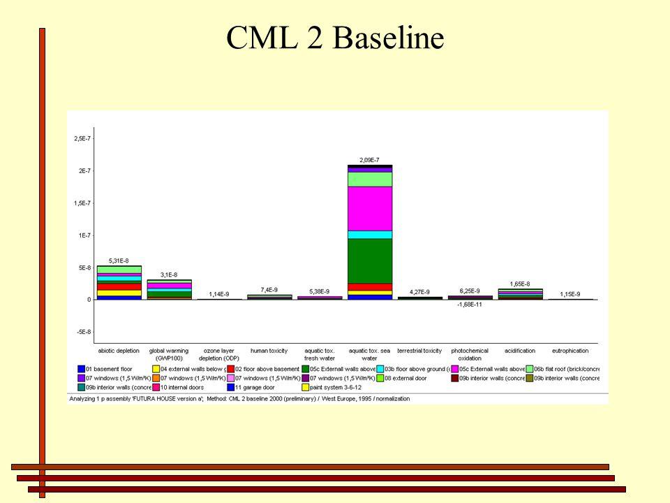 CML 2 Baseline