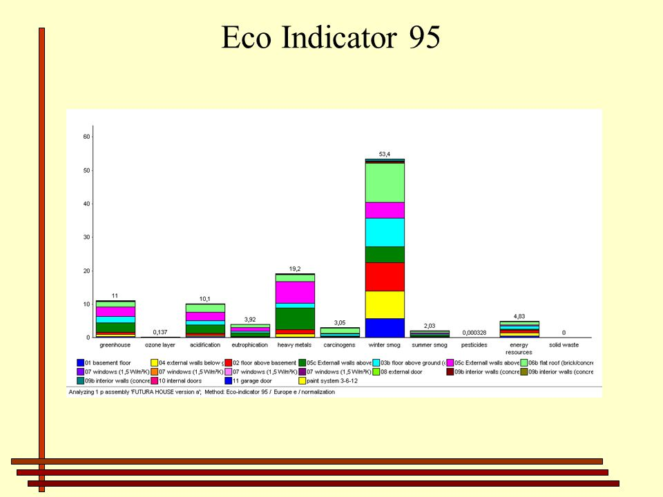 Eco Indicator 95