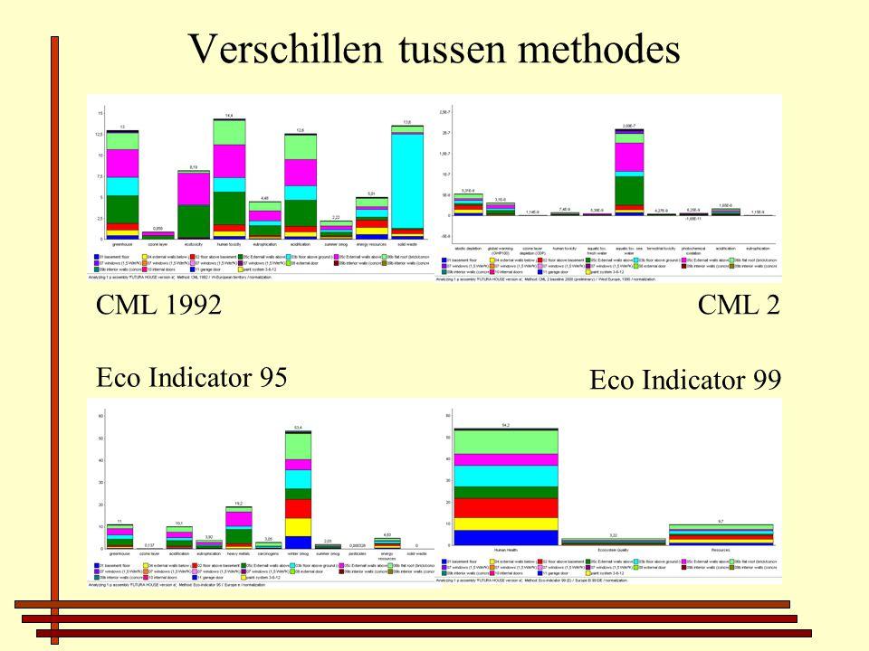 Verschillen tussen methodes CML 1992CML 2 Eco Indicator 95 Eco Indicator 99