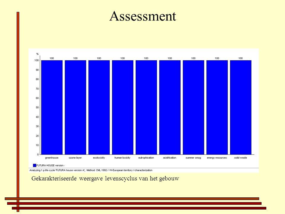 Assessment Gekarakteriseerde weergave levenscyclus van het gebouw