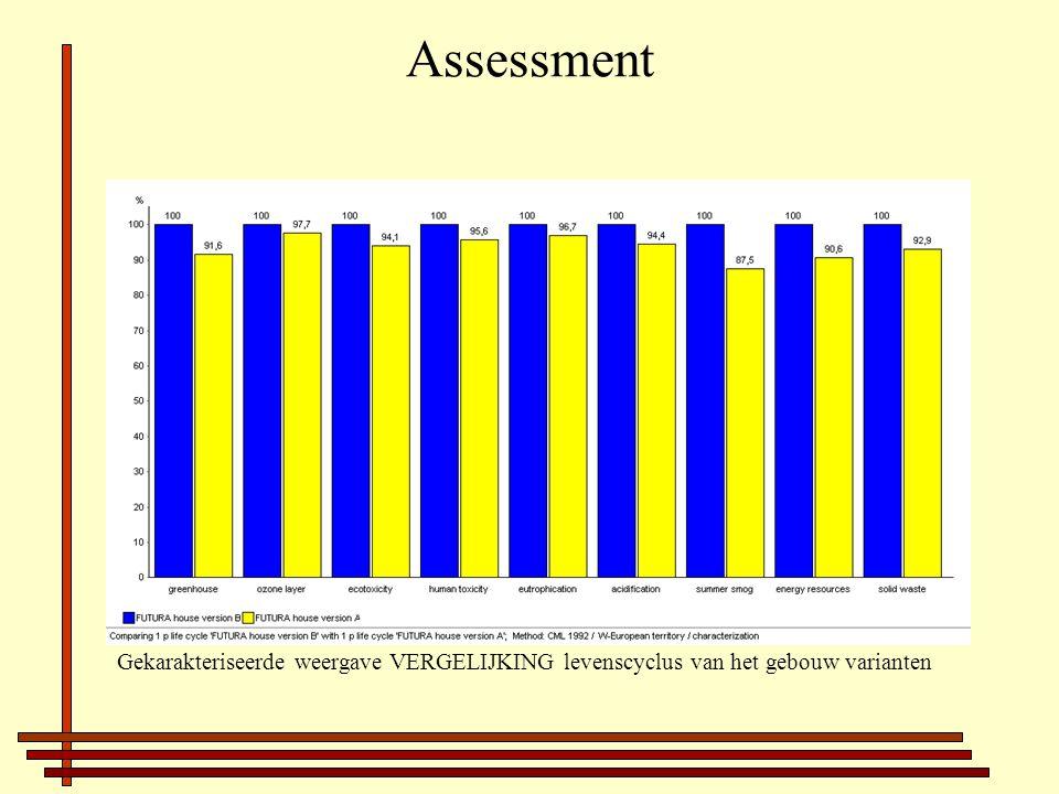 Assessment Gekarakteriseerde weergave VERGELIJKING levenscyclus van het gebouw varianten