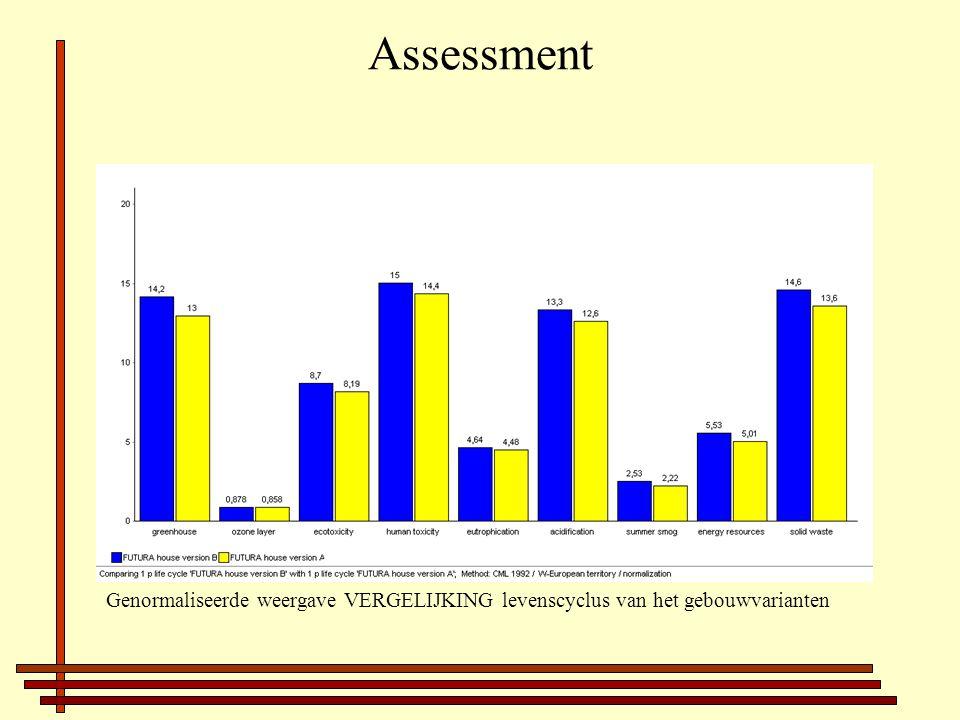 Assessment Genormaliseerde weergave VERGELIJKING levenscyclus van het gebouwvarianten