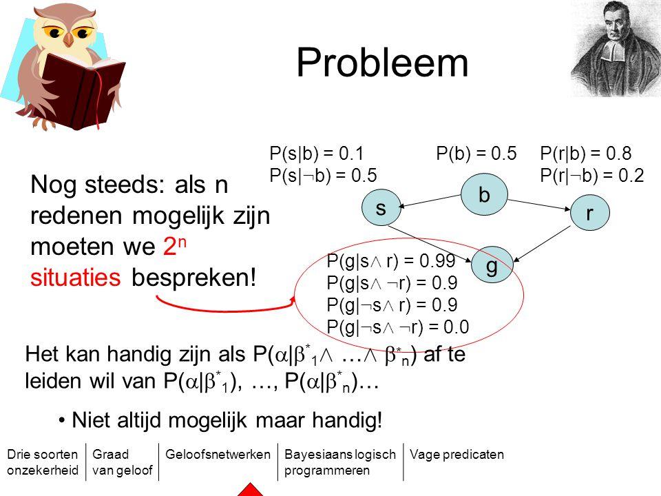 Drie soorten onzekerheid Graad van geloof GeloofsnetwerkenBayesiaans logisch programmeren Vage predicaten b r s g P(b) = 0.5P(s|b) = 0.1 P(s| : b) = 0