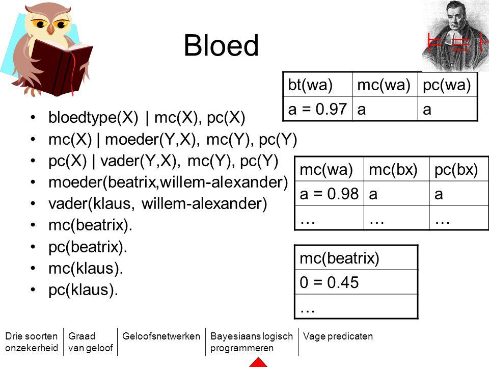 Drie soorten onzekerheid Graad van geloof GeloofsnetwerkenBayesiaans logisch programmeren Vage predicaten Bloed bloedtype(X) | mc(X), pc(X) mc(X) | mo