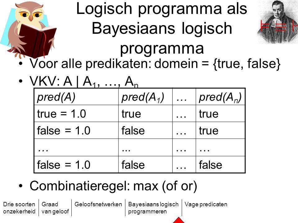 Drie soorten onzekerheid Graad van geloof GeloofsnetwerkenBayesiaans logisch programmeren Vage predicaten Logisch programma als Bayesiaans logisch pro