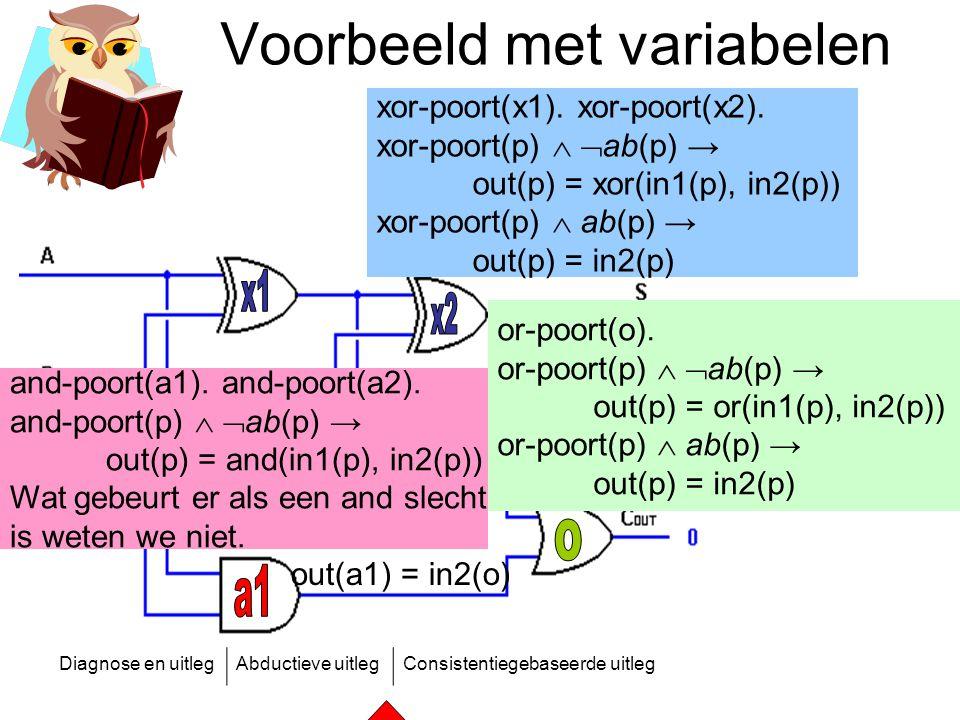 Diagnose en uitlegAbductieve uitlegConsistentiegebaseerde uitleg Voorbeeld met variabelen or-poort(o). or-poort(p)   ab(p) → out(p) = or(in1(p), in2