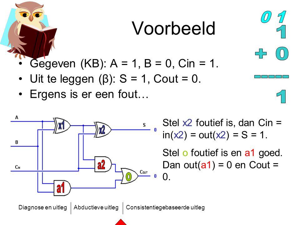 Diagnose en uitlegAbductieve uitlegConsistentiegebaseerde uitleg Voorbeeld Gegeven (KB): A = 1, B = 0, Cin = 1. Uit te leggen (β): S = 1, Cout = 0. Er