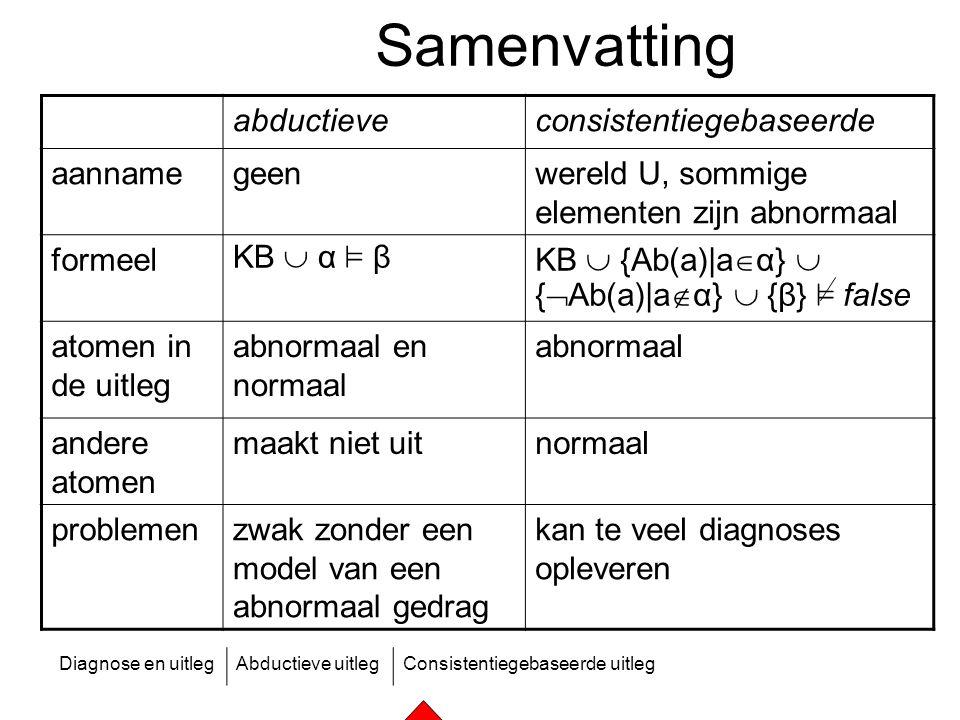 Diagnose en uitlegAbductieve uitlegConsistentiegebaseerde uitleg Samenvatting abductieveconsistentiegebaseerde aannamegeenwereld U, sommige elementen