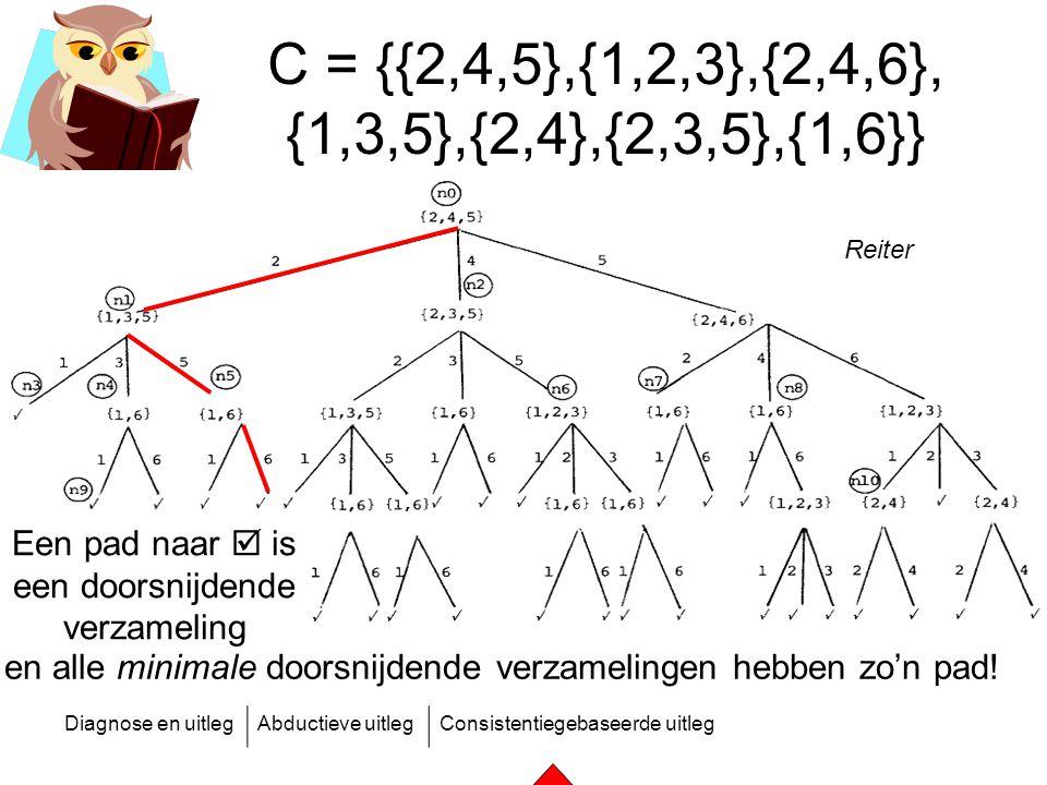 Diagnose en uitlegAbductieve uitlegConsistentiegebaseerde uitleg C = {{2,4,5},{1,2,3},{2,4,6}, {1,3,5},{2,4},{2,3,5},{1,6}} Een pad naar  is een door