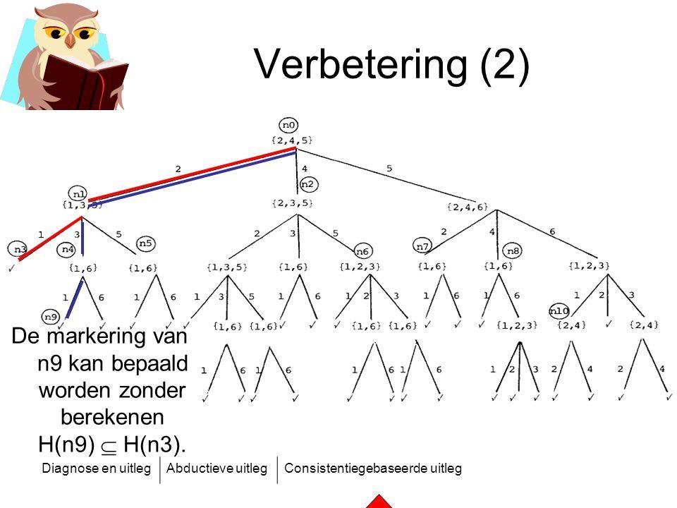 Diagnose en uitlegAbductieve uitlegConsistentiegebaseerde uitleg Verbetering (2) De markering van n9 kan bepaald worden zonder berekenen H(n9)  H(n3)