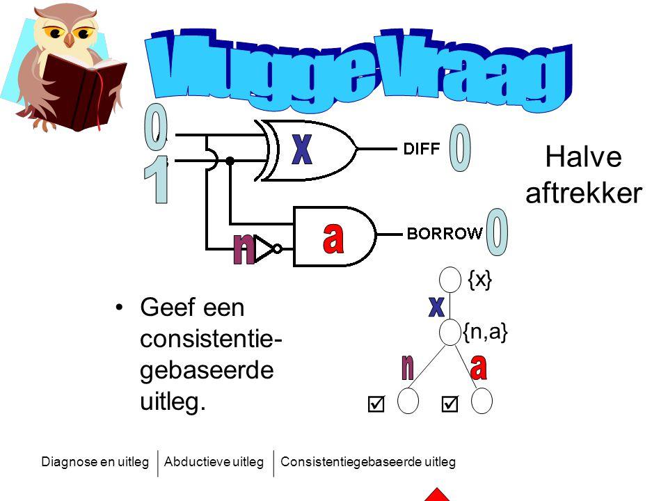 Diagnose en uitlegAbductieve uitlegConsistentiegebaseerde uitleg Geef een consistentie- gebaseerde uitleg. Halve aftrekker  {x} {n,a}