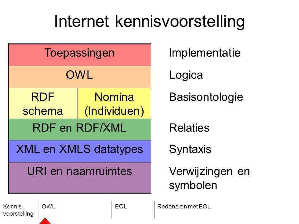 Kennis- voorstelling OWLEOLRedeneren met EOL Internet kennisvoorstelling Toepassingen Implementatie OWLLogica RDF schema Nomina (Individuen) Basisontologie RDF en RDF/XMLRelaties XML en XMLS datatypesSyntaxis URI en naamruimtesVerwijzingen en symbolen