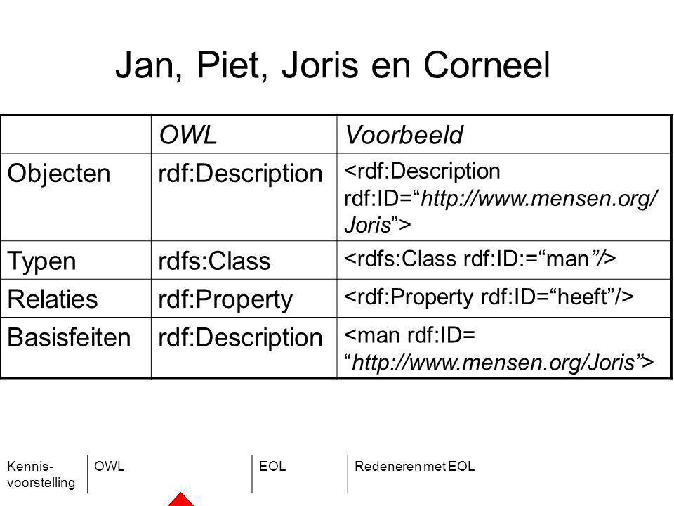 Kennis- voorstelling OWLEOLRedeneren met EOL Jan, Piet, Joris en Corneel OWLVoorbeeld Objectenrdf:Description Typenrdfs:Class Relatiesrdf:Property Basisfeitenrdf:Description