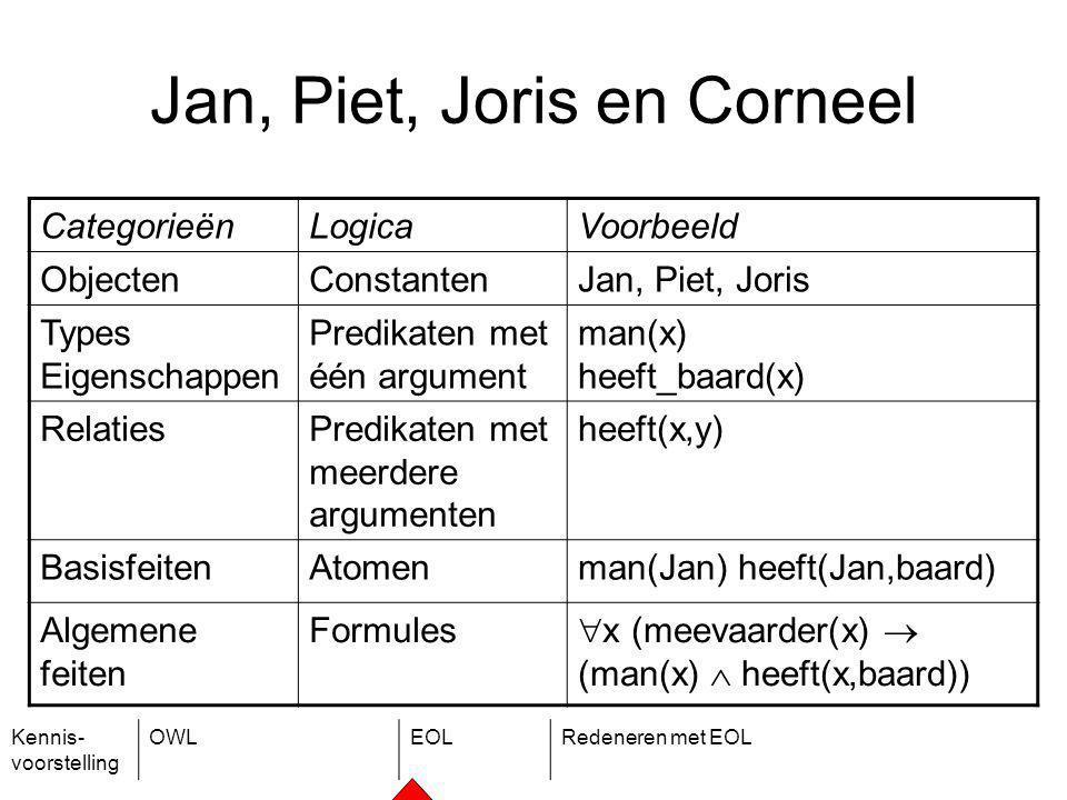 Kennis- voorstelling OWLEOLRedeneren met EOL Jan, Piet, Joris en Corneel CategorieënLogicaVoorbeeld ObjectenConstantenJan, Piet, Joris Types Eigenschappen Predikaten met één argument man(x) heeft_baard(x) RelatiesPredikaten met meerdere argumenten heeft(x,y) BasisfeitenAtomenman(Jan) heeft(Jan,baard) Algemene feiten Formules  x (meevaarder(x)  (man(x)  heeft(x,baard))