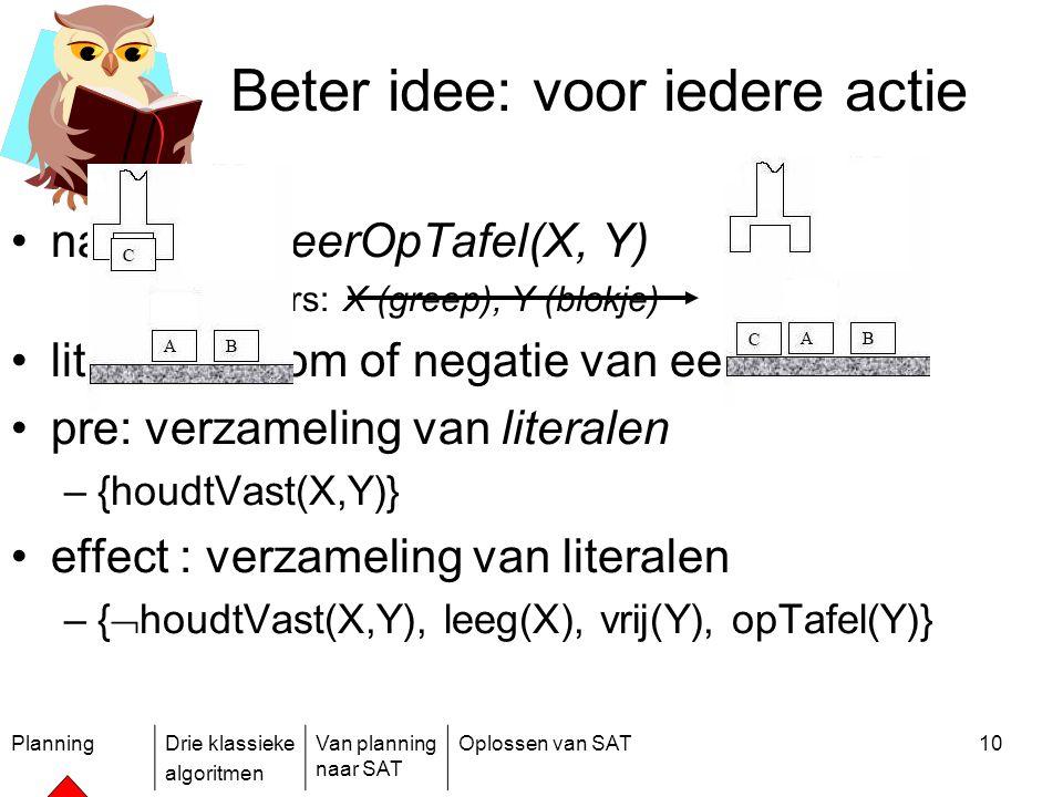 PlanningDrie klassieke algoritmen Van planning naar SAT Oplossen van SAT10 Beter idee: voor iedere actie naam: zetNeerOpTafel(X, Y) parameters: X (gre