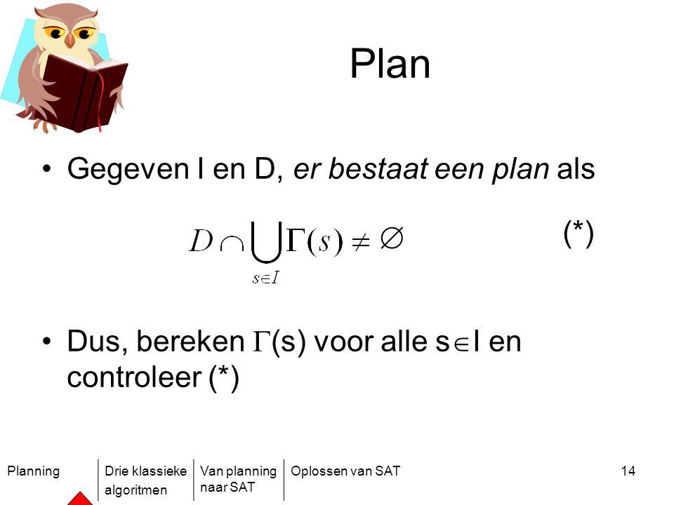 PlanningDrie klassieke algoritmen Van planning naar SAT Oplossen van SAT14 Plan Gegeven I en D, er bestaat een plan als Dus, bereken  (s) voor alle s