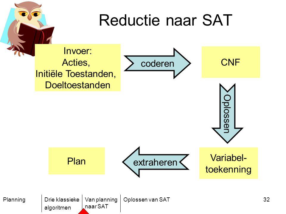 PlanningDrie klassieke algoritmen Van planning naar SAT Oplossen van SAT32 Reductie naar SAT Plan Oplossen CNF coderen Variabel- toekenning extraheren