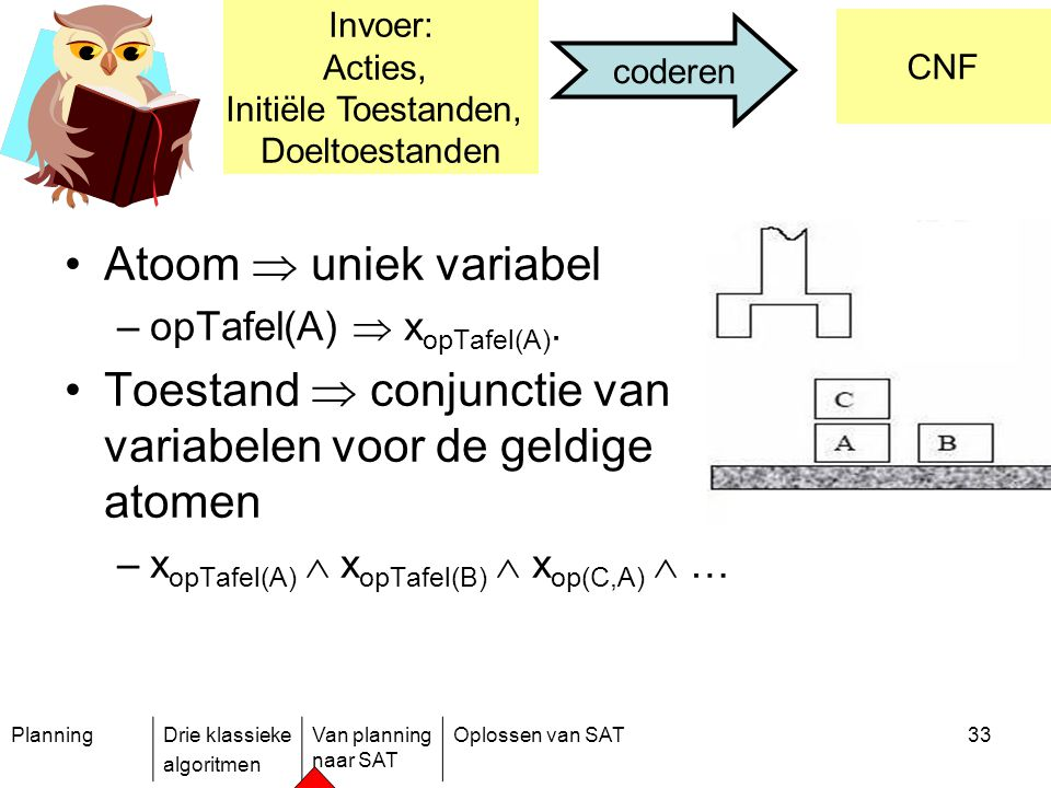 PlanningDrie klassieke algoritmen Van planning naar SAT Oplossen van SAT33 Atoom  uniek variabel –opTafel(A)  x opTafel(A). Toestand  conjunctie va