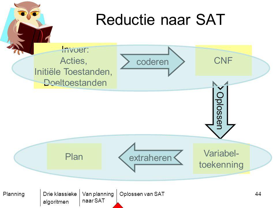 PlanningDrie klassieke algoritmen Van planning naar SAT Oplossen van SAT44 Reductie naar SAT Plan Oplossen CNF coderen Variabel- toekenning extraheren