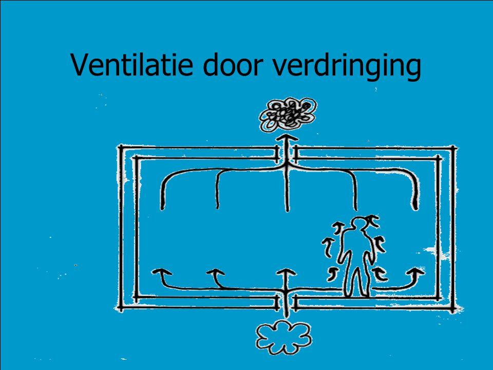 Ventilatie door verdringing